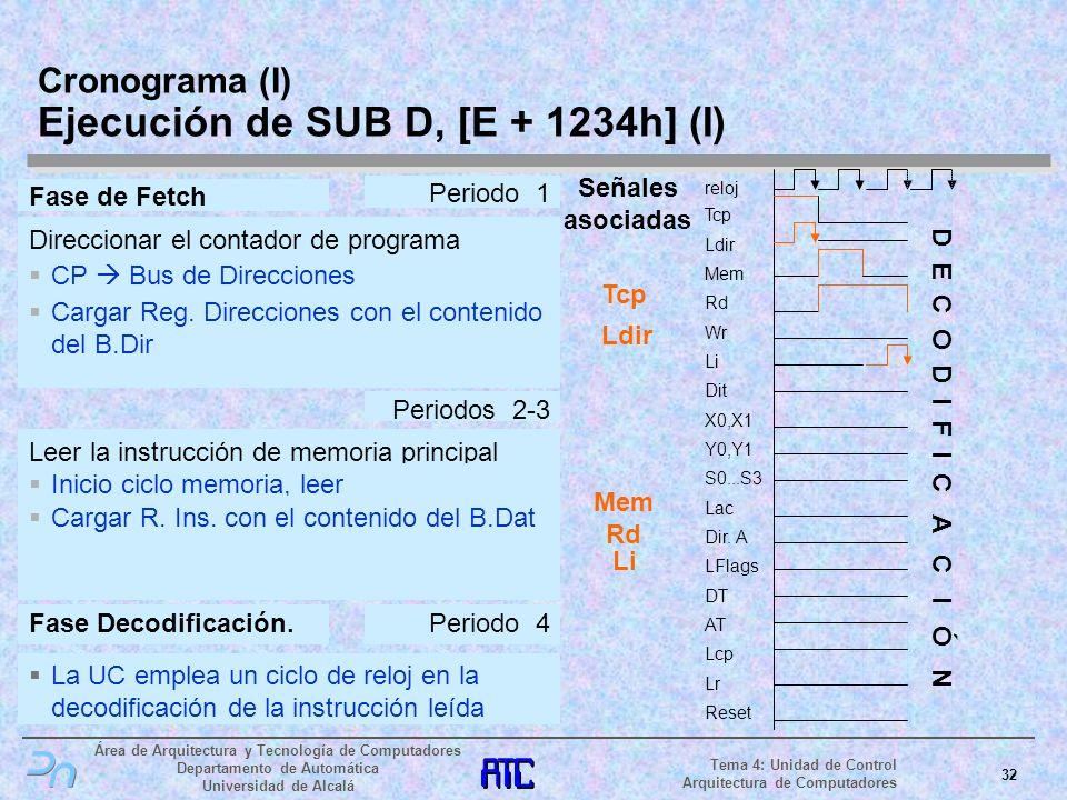 Cronograma (I) Ejecución de SUB D, [E + 1234h] (I)